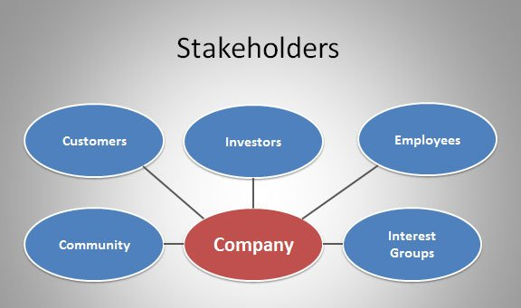 p2 describe the different stakeholders who Different types of business activity understand different types of business activity and ownership 2 understand how the type of business influences the setting of aims and objectives to achieve a pass p1 p2 p3 describe the type of business, purpose and ownership of two contrasting organisations describe the different stakeholders.