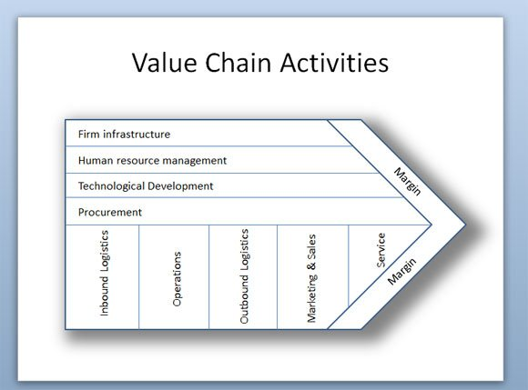 porters value chain activities diagram in powerpoint 2010